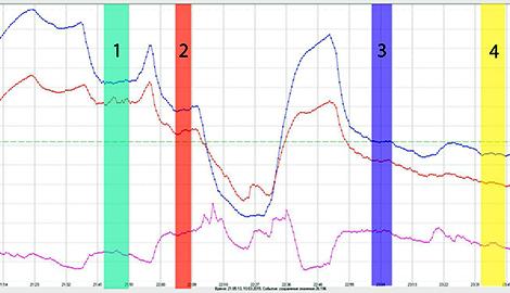 Изучаем температуру в гроубоксе (лампы ДНаТ 250 и 400 W)