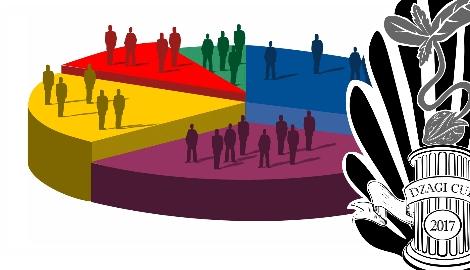 DzagiCup17: итоги главного голосования сообщества