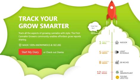 Ошибка на сайте GrowDiaries выдала данные 3,4 млн пользователей