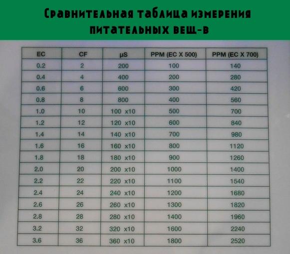 Стандарты в измерительных приборах