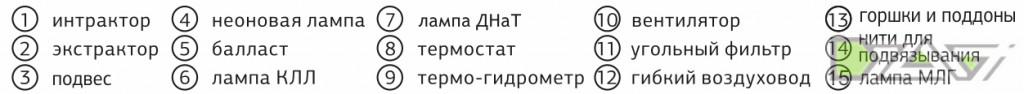 ВТОРОЙ МЕТОД КУЛЬТИВИРОВАНИЯ